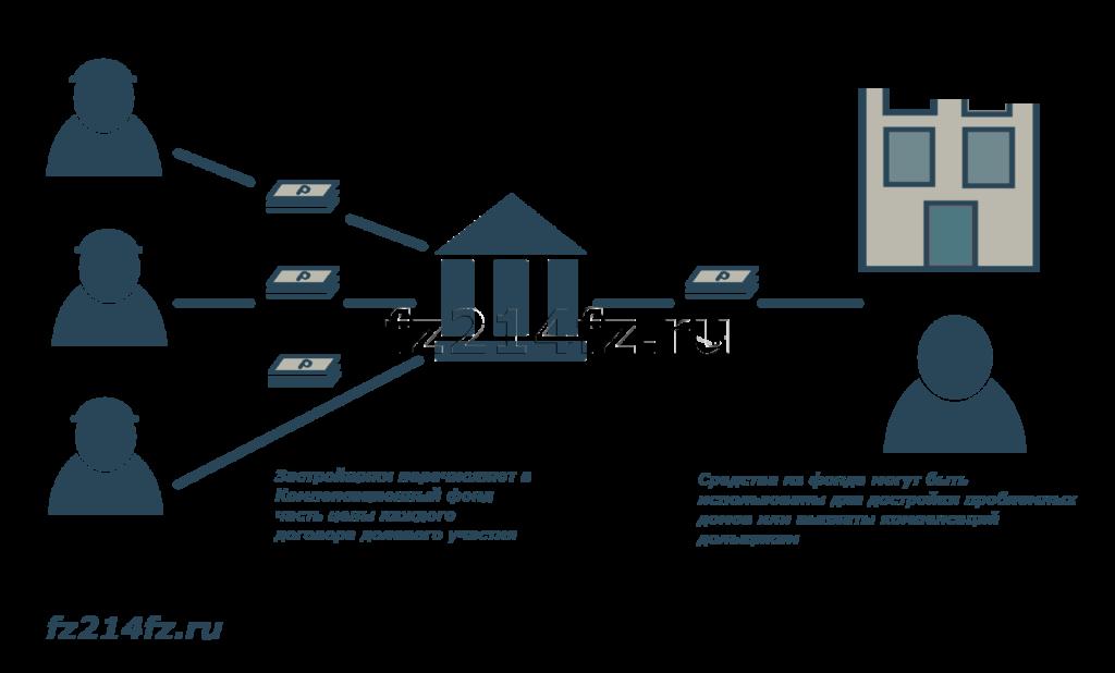 схема компенсационного фонда для дольщиков